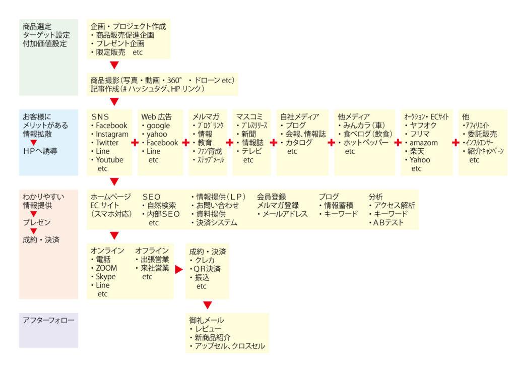 Webマーケティング 山田印刷